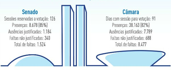 AssiduidadeCongresso2012_Graf