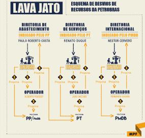 infografico-lavajato3