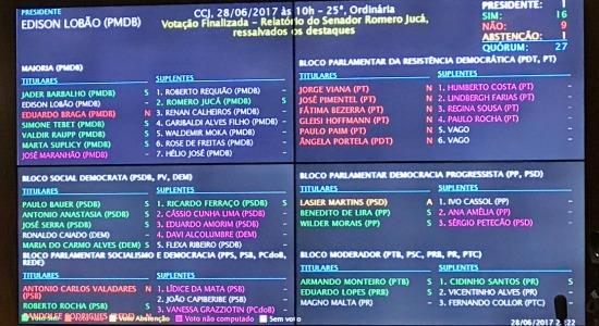 Reforma trabalhista: veja como cada senador votou na CCJ; texto vai ao plenário do Senado