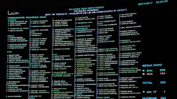 Como os deputados votaram na MP que isenta de impostos petrolíferas estrangeiras