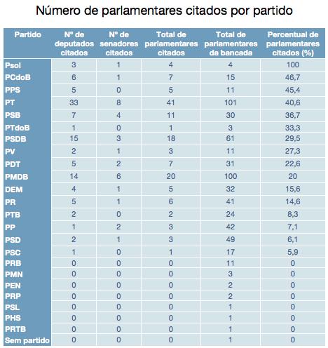 Parlamentares citados por partido