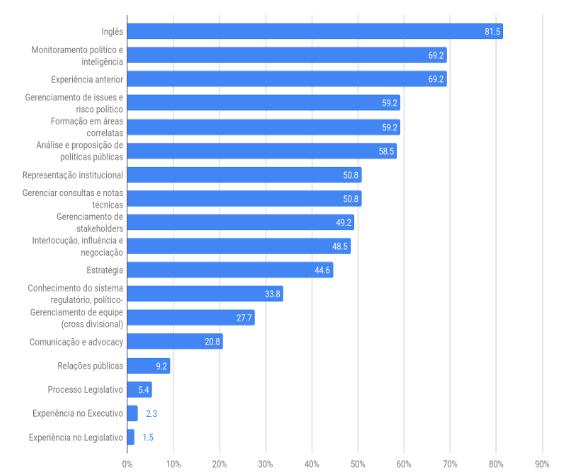 Frequência relativa das habilidades/competências exigidas nas 130 chamadas