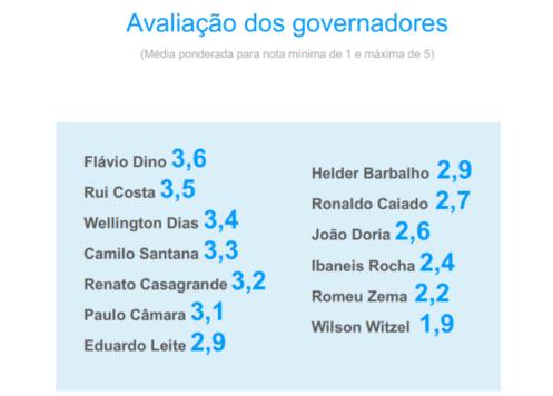 https://static.congressoemfoco.uol.com.br/2019/07/avaliacao-dos-governadores-e1562879734384.png