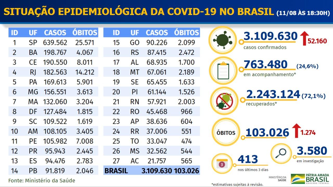Os principais fatos sobre a pandemia de coronavírus hoje